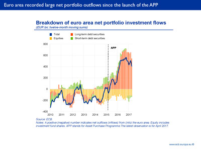 Euro area recorded