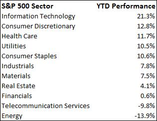 S and P 500 Sector Table